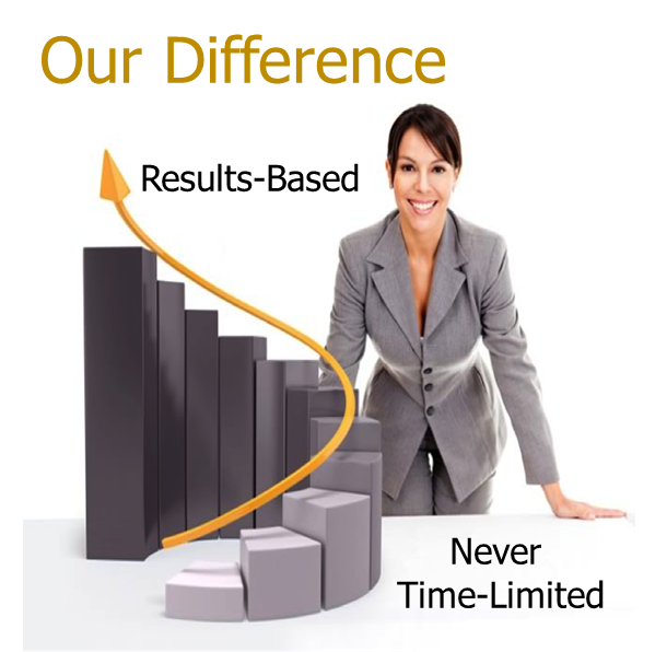 CareerCurve Difference Results-Based