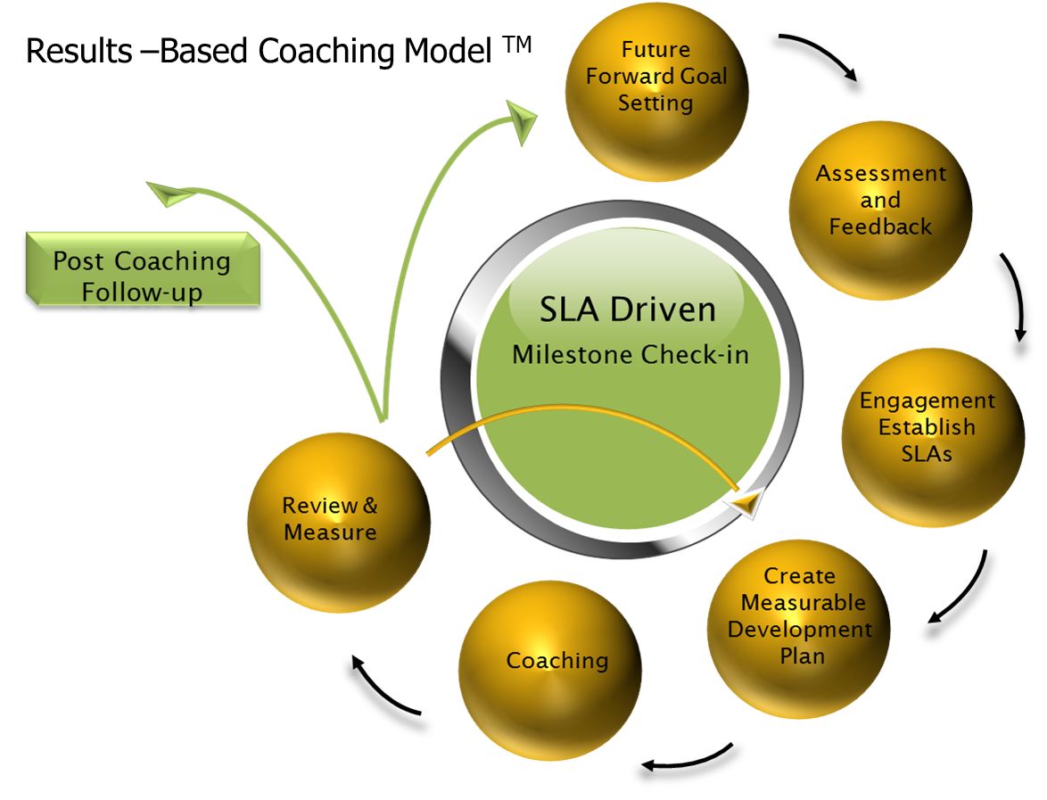 Results- Based Coaching Model