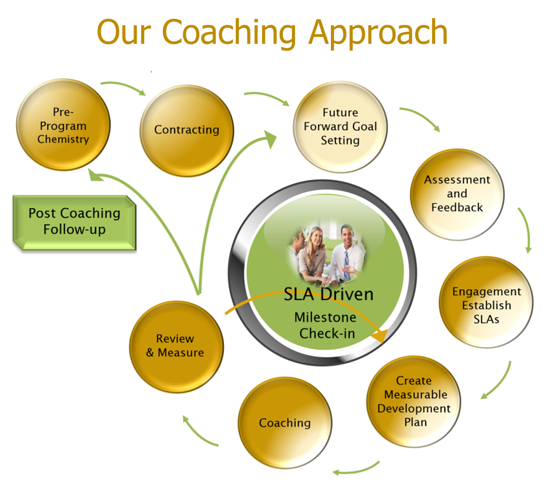 Our Coaching Approach